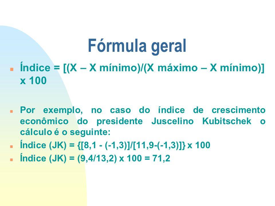 Fórmula geral Índice = [(X – X mínimo)/(X máximo – X mínimo)] x 100